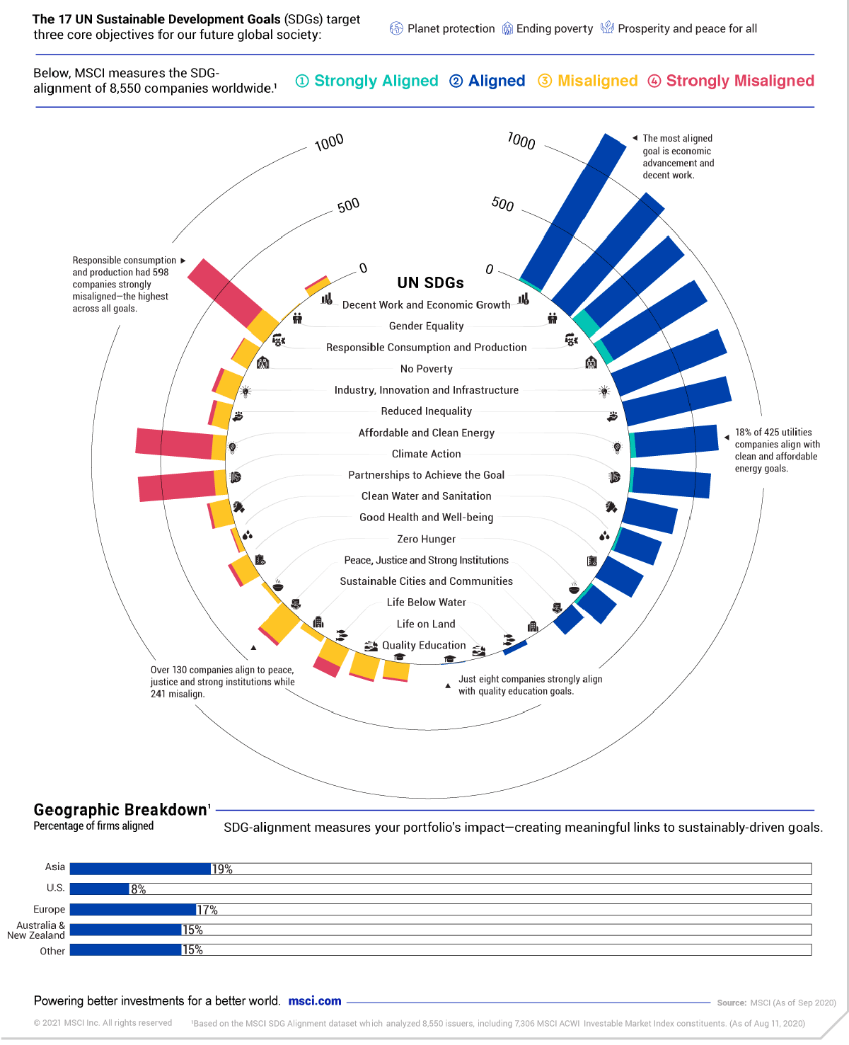 UN Sustainable Development Goals: How do companies stack up?